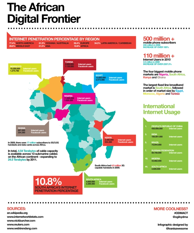 Africa Internet Penetration Infographic